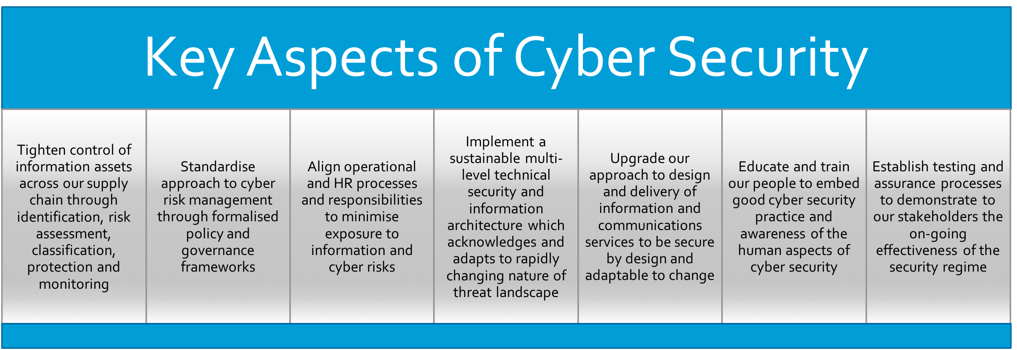 cyber security business proposal pdf